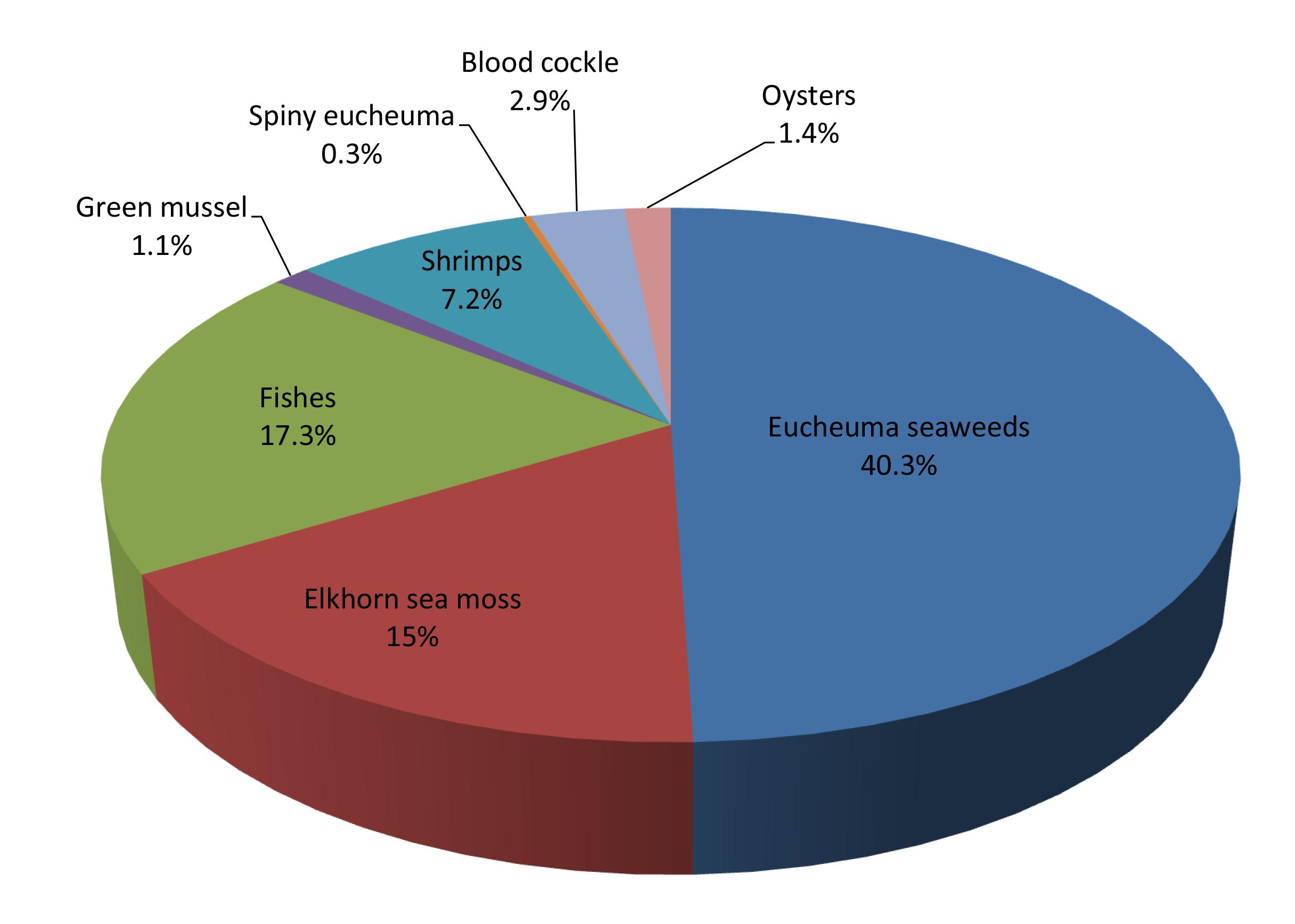 Fishery statistics summary 2014 seafdec nvjuhfo Image collections